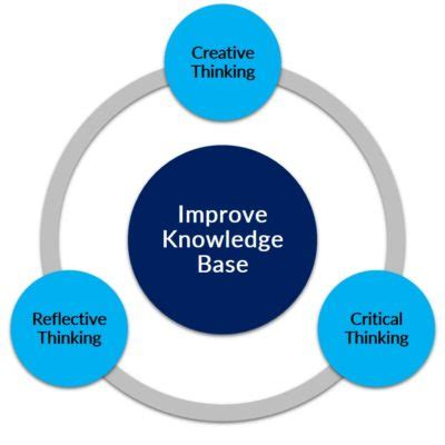 Importance of critical thinking in organizations